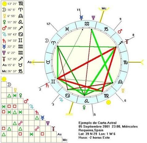 ascendentes-horoscopo