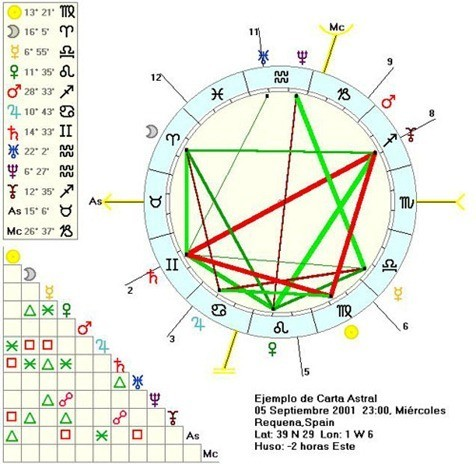 ascendentes-horoscopo