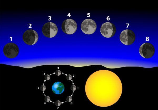 Calendario lunar julio 2018 Fase lunar octubre 2016