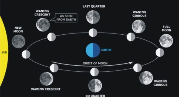 el-calendario-lunar-para-julio-2016